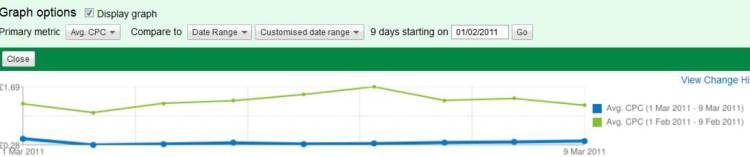 Compare Graph Time Period in Adwords UI